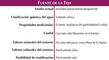 Fuente de La Teja Fuente de la Salud Naturaleza Magica, fuentes curativas de Zaragoza