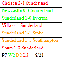 sunderland+results Sunderland s New Found Aggression And Intensity, Can Paolo Di Canio Maintain The Momentum?