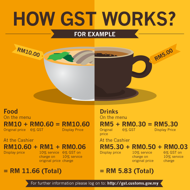 history of goods and service tax in malaysia essay The goods and service tax (gst) is a tax likely to be im1plemented in india,  from 1st april 2016 gst is proposed to be a comprehensive.