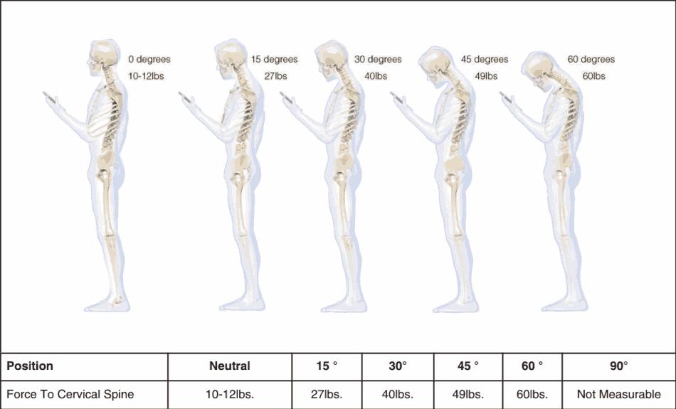 Postura corretta al cellulre e tablet