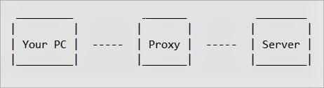 PC proxy server