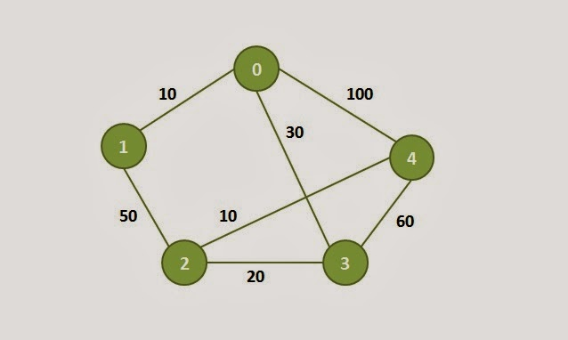Dijkstra Algorithm for Finding Shortest Path of a Graph