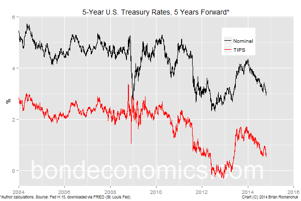 Chart: 5-Year Treasury Rates, 5 Years Forward