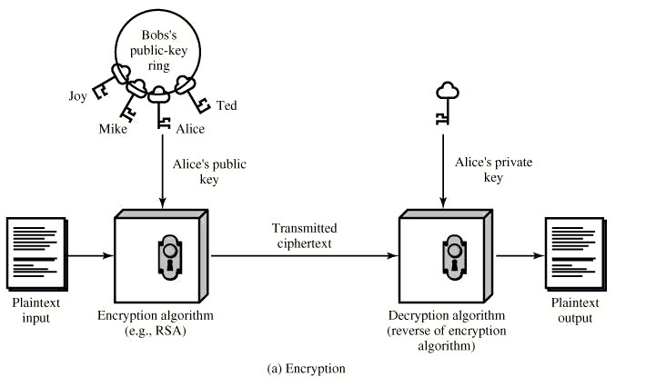 Public key encryption system encryption data security fig 7 public key encryption ccuart Gallery