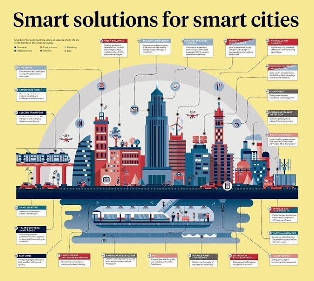 Smart solutions for the #smartcities
