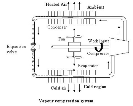 Vapor Compression Cycle -Working Diagram