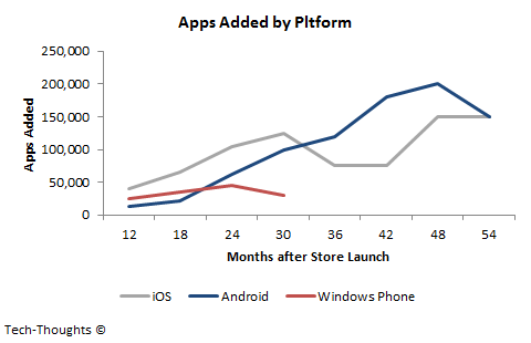 App Addition by Platform