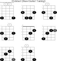 Gambar Kunci Gitar Bass Chords Lengkap Freewaremini