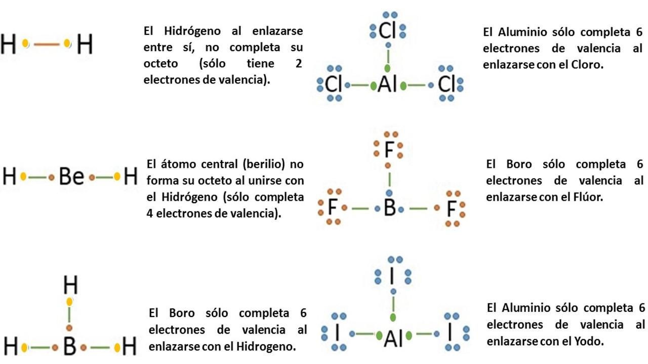 Qumica para dummies cuando el tomo central tiene ms de 8 electrones urtaz Gallery
