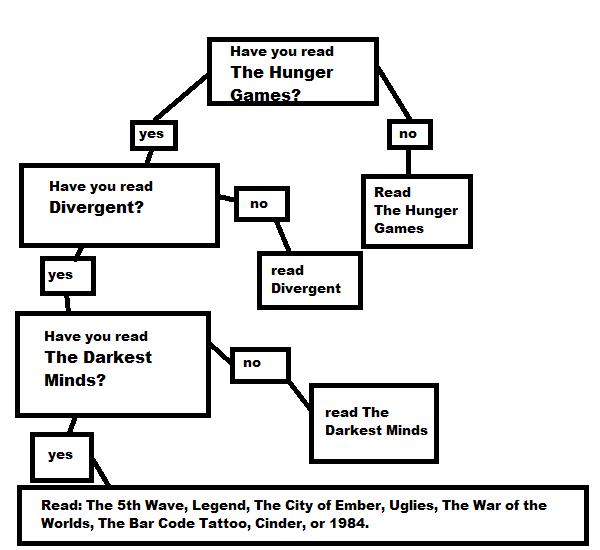 Bookahooligans which dystopian book should i read next venn diagram which dystopian book should i read next venn diagram ccuart Images