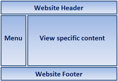 Layout view in mvc