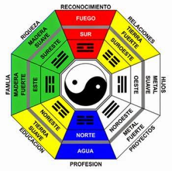 La pseudociencia tipos de pseudociencia - Feng shui que es ...