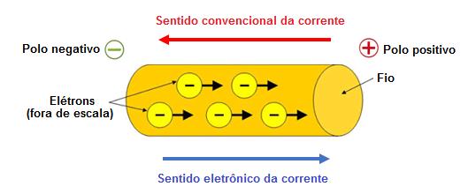 Eletrodinâmica - Corrente elétrica, Resistência elétrica e Lei de Ohm