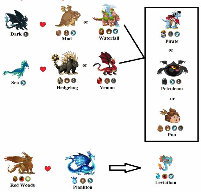 Rare+Hybrit+4 War Dragon Dragon City How To Breed