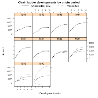 Stochastic reserving with R: ChainLadder 0.1.5-1 released