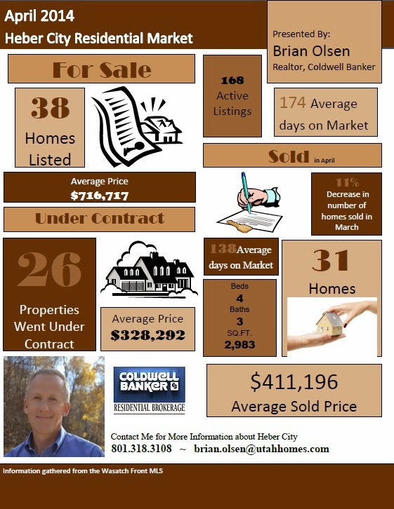 Heber City Real Estate Market