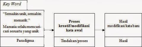 Proses kreatif penciptaan bahasa atau kata baru