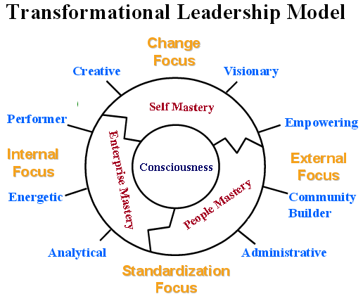 transformational leader What it takes to move beyond transactional leadership.