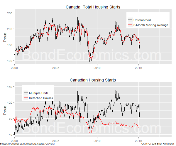 Chart: Canadian Housing Starts