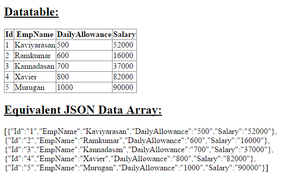 Output of Convert Dataset Datatable To Json Data Array in Asp.Net C#.Net & VB.Net or How To Use JavaScriptSerializer to Convert Datatable to Json Data Array