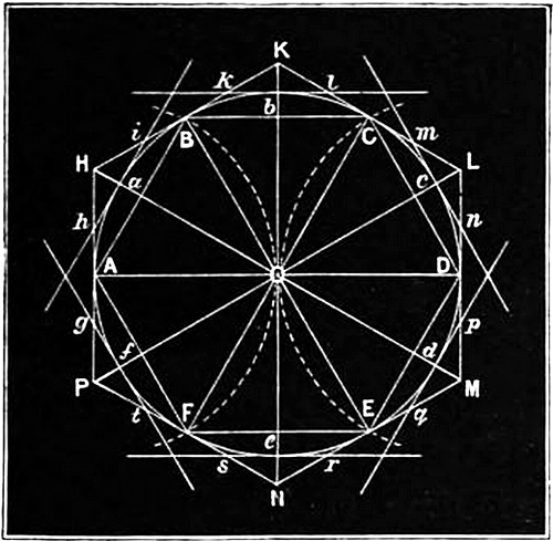 In a given circle to inscribe a regular hexagon or figure of six equal sides Let 0 be the centre fig 83