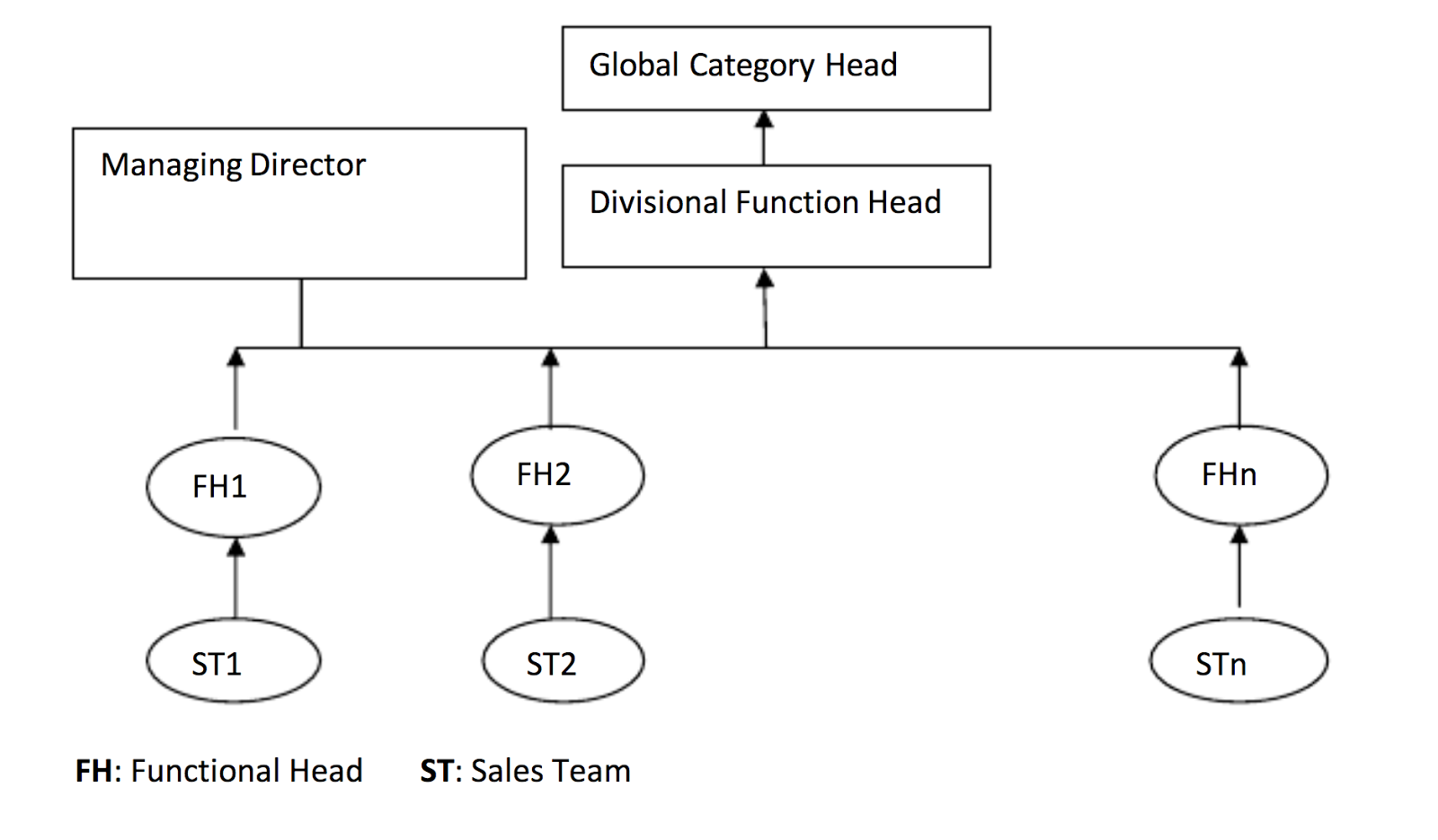Sales structure marketing journal sales force structure ccuart Image collections