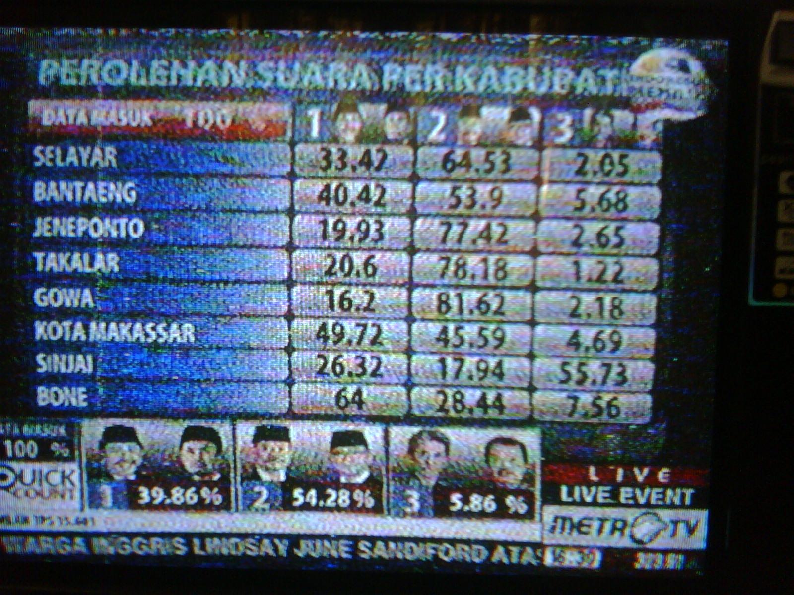 AlwinRaymondSoleman Pemenang Pilkada Sulsel Januari 2013 Versi