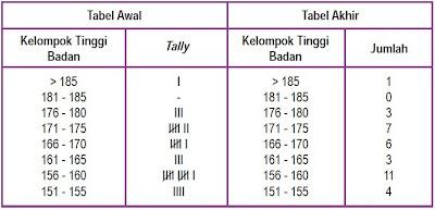 Tabel Data Siswa Berdasarkan Jenis Kelamin dan Tinggi Badan