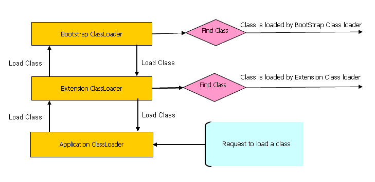 How ClassLoader Works in Java ...