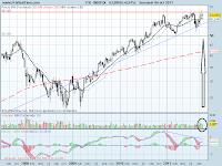 analisis tecnico de-inditex-a 7 de octubre de 2011