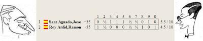 Resultado del match Dr. Rey Ardid contra José Sanz por el Campeonato de España de 1943