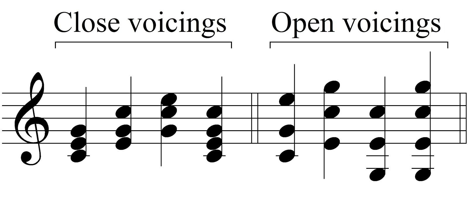 how to write root chord symbols harmony