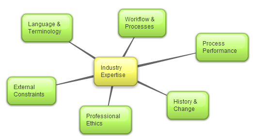 attributes of industry expertise