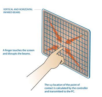Infrared (IR) touchscreen