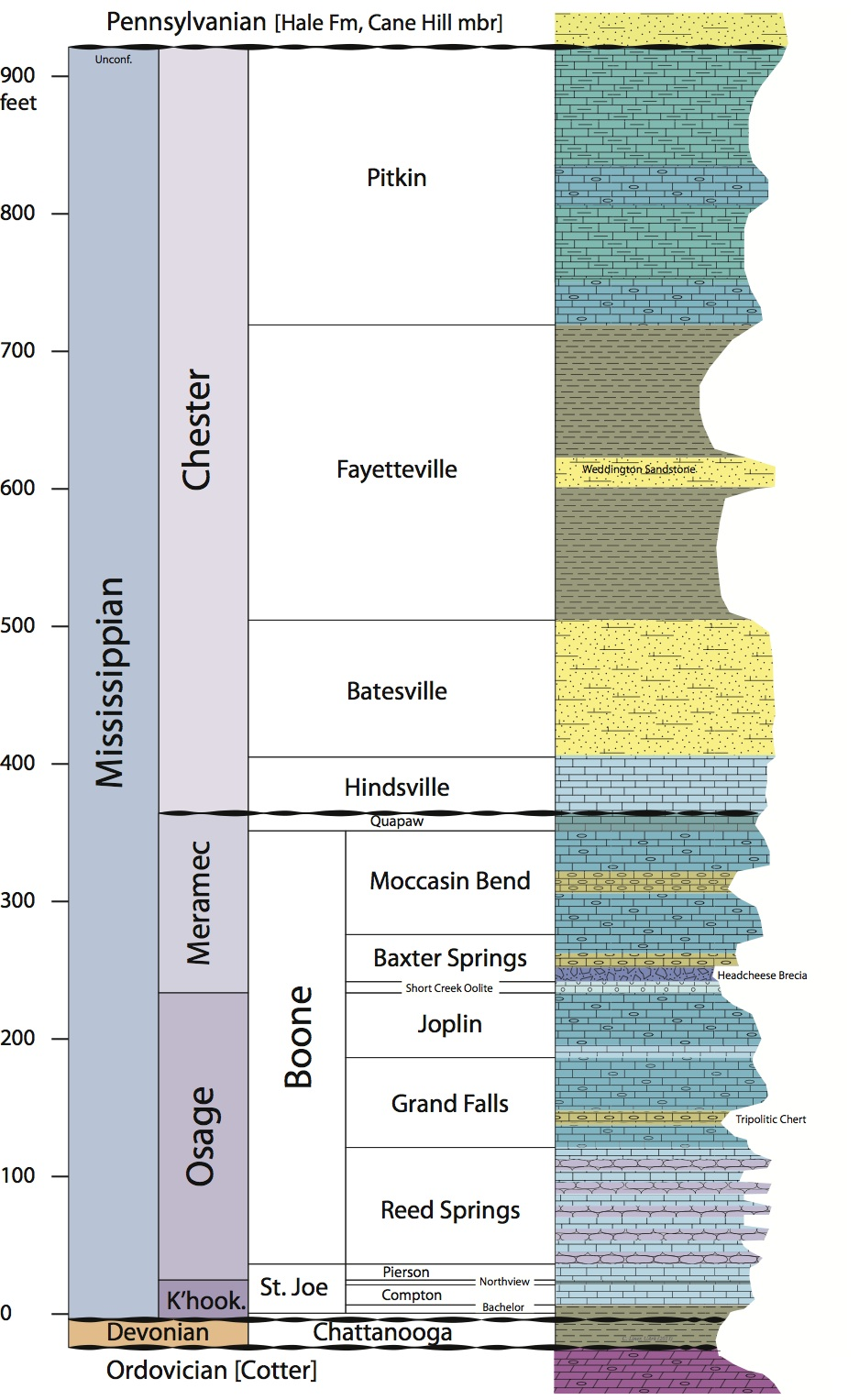 How To Make A Stratigraphic Column Geology Education T