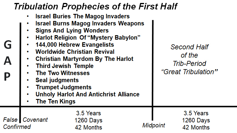 The Tribulation Timelines of The LAST Prophecies book by Bill Salus