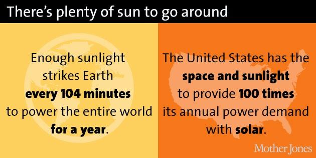 Here Comes The Sun...Again-The American Solar Boom