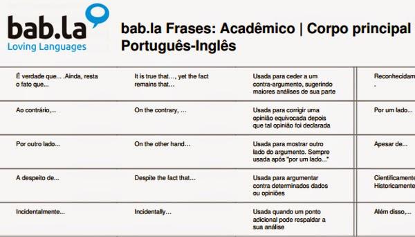 Guia De Tradução De Frases Acadêmicas Brasil Acadêmico