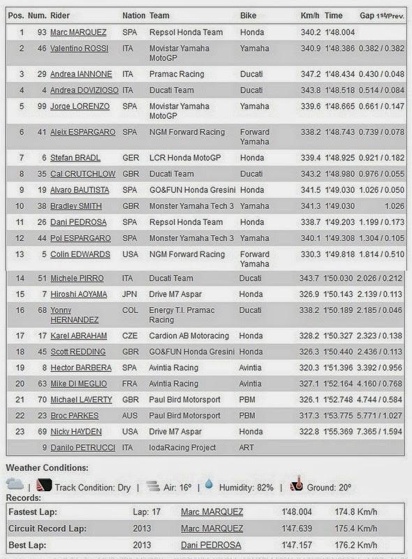 Hasil FP1 MotoGP Mugello Italia 2014