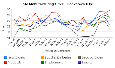 ISM Breakdown (Up)