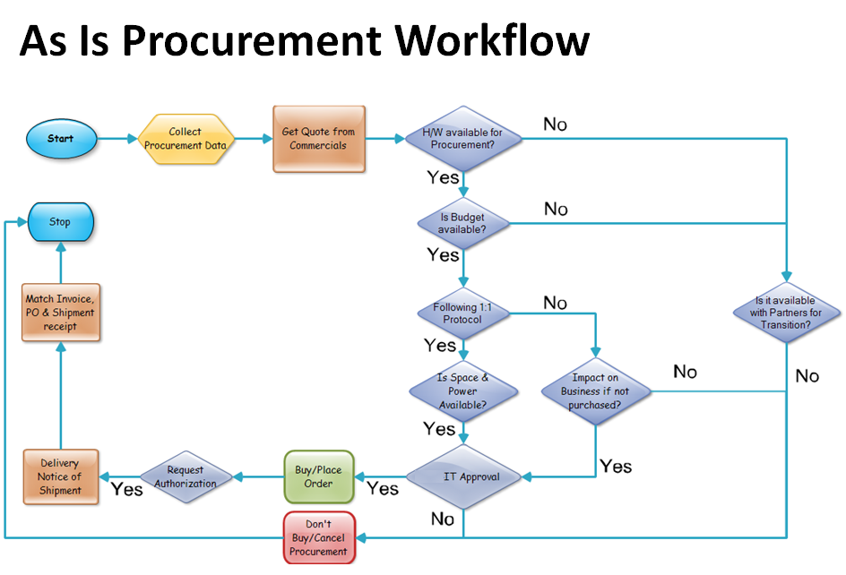 importance of workflow process in financial system Procedures are important for controlling processes, documenting the standard work that was performed at a point in time and training workers on the business process use standard operating procedure templates that save time, guide you through common best practices and provide a format that you populate with your own company differences.