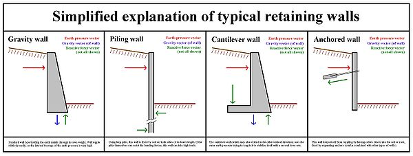 For An Advanced Study On Choosing The Proper Retaining Wall Solution For A  Specific Case Study You Can Check Out The Following Pdf !