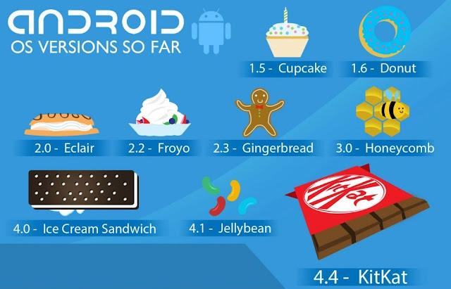Pengenalan Apa Yang Dikatakan Android Itu