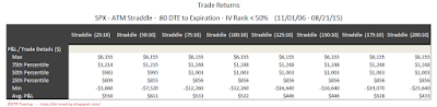 SPX Short Options Straddle 5 Number Summary - 80 DTE - IV Rank < 50 - Risk:Reward 10% Exits
