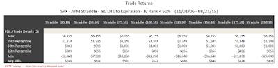 SPX Short Options Straddle 5 Number Summary - 80 DTE - IV Rank < 50 - Risk:Reward 10% Exits