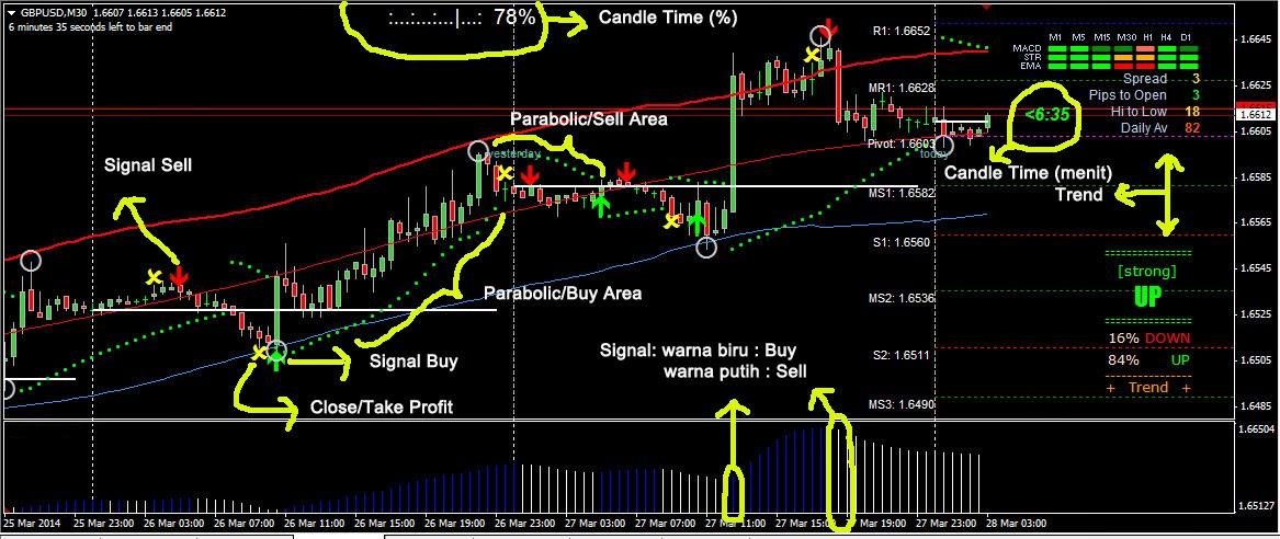 Indikator trading forex paling akurat