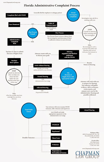 Full size flowchart of the Florida Administrative Complaint Process