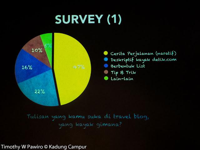 Indonesia - Jakarta - #Indonesia Flight Mini Travel Blogger Workshop - Survey Jenis Topik di Travel Blog