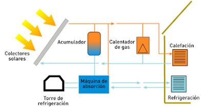 refrigeracion solar