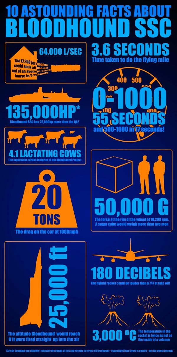 BLOODHOUND-infographic%2Bs உலகின் அதிவேக சூப்பர்சோனிக் கார் - BLOODHOUND SSC